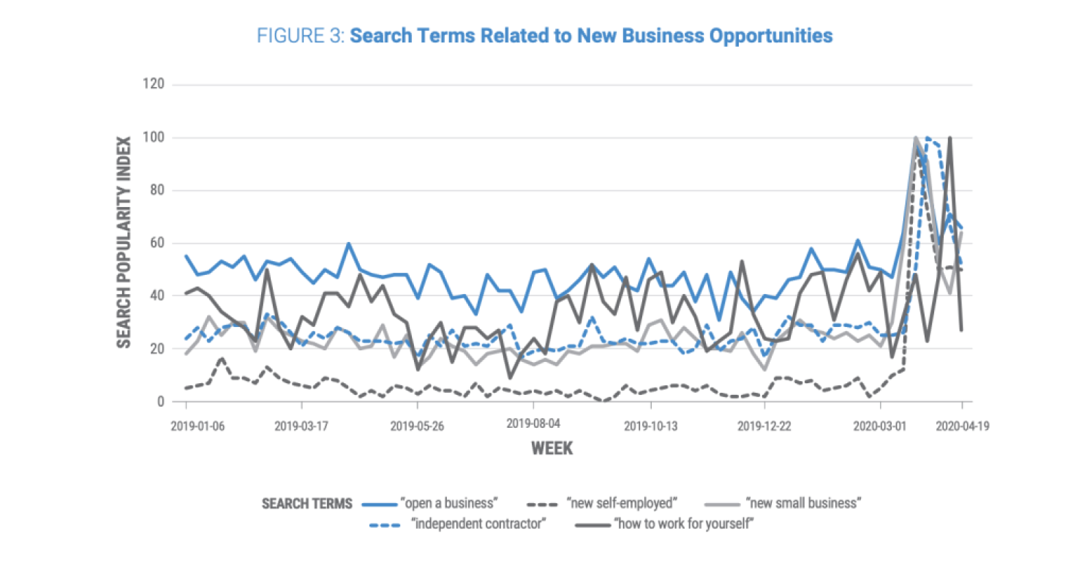 Graph showing recent rise ni search terms related to new business.