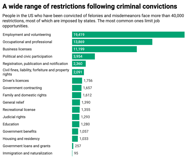 Chart showing number of restrictions following criminal convictions.